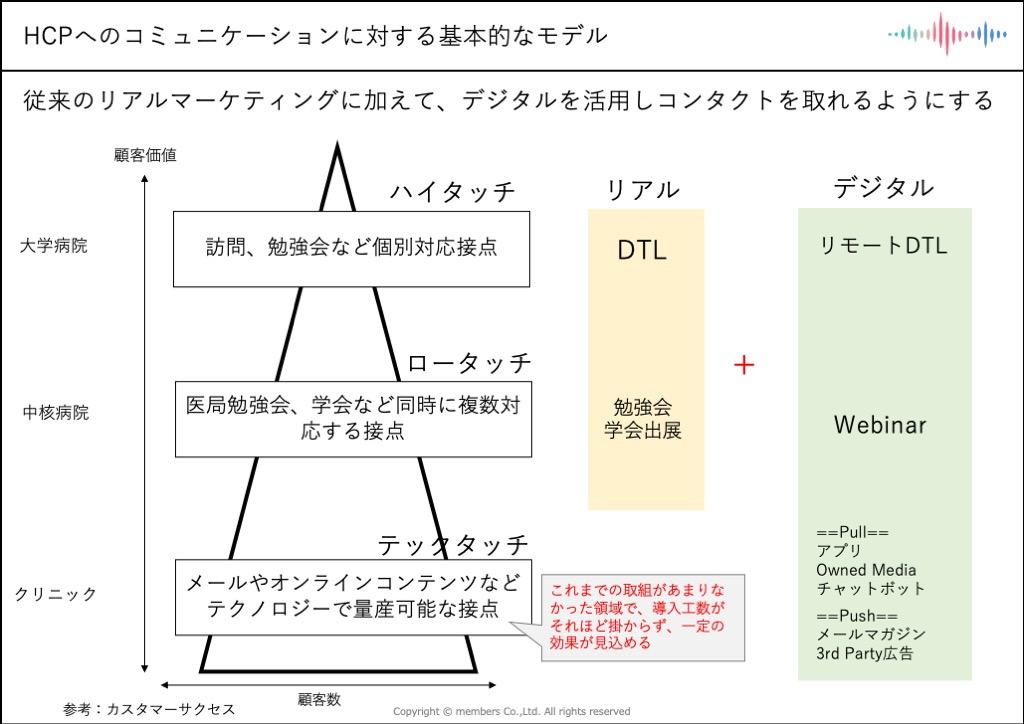 HCPコミュニケーション基本モデル